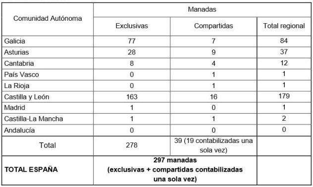 Censo actual del lobo ibérico. Fuente: Ministerio de Agricultura, Ganadería y Pesca.