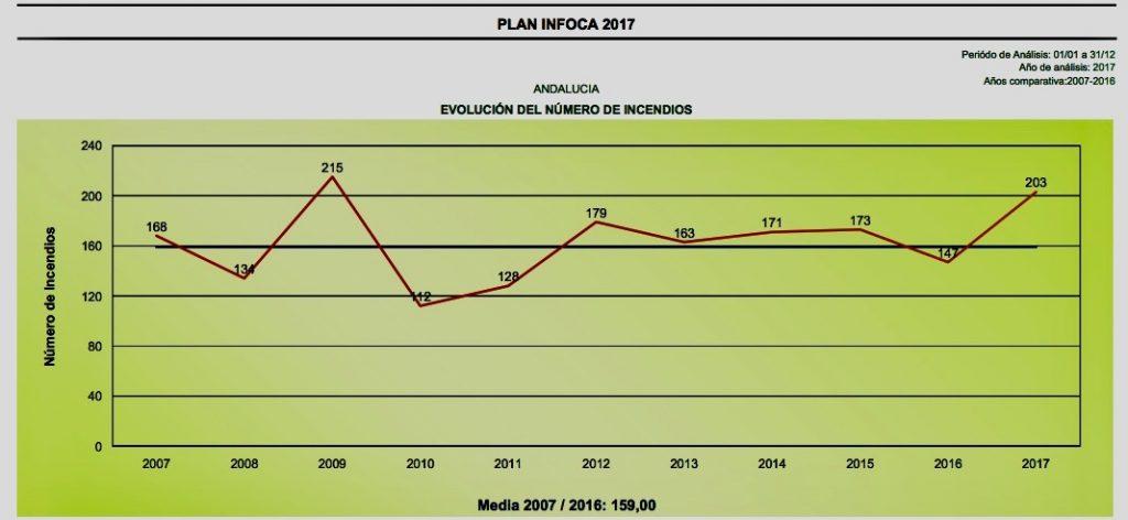 Comparativa del número de incendios en la última década. Fuente: Consejería de Medio Ambiente.