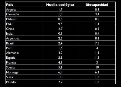 Datos sobre huella ecológica y biocapacidad incluidos en el trabajo de Manuel Calvo.
